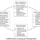 Griffith Sciences Blended Learning Model diagram